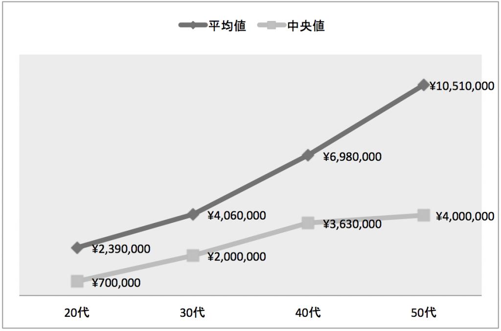年代別の金融資産保有額