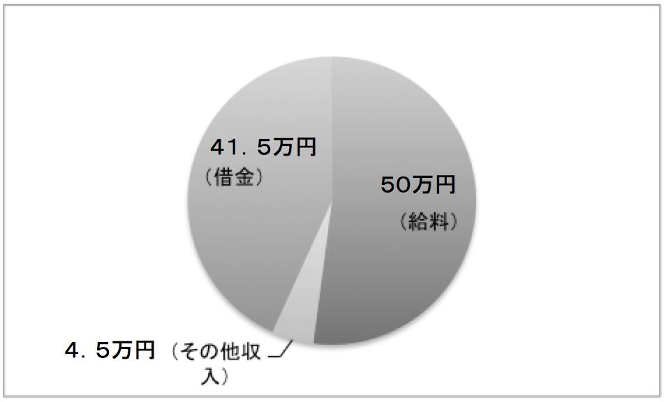 日本の収入