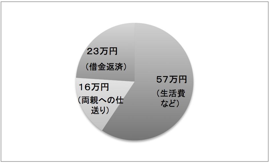 日本の支出