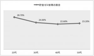 世代別貯金ゼロ世帯の割合