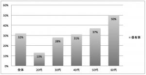年代別の運用性金融商品の保有率