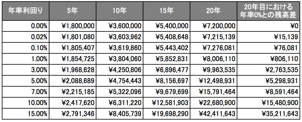 毎月3万円積立時の残高
