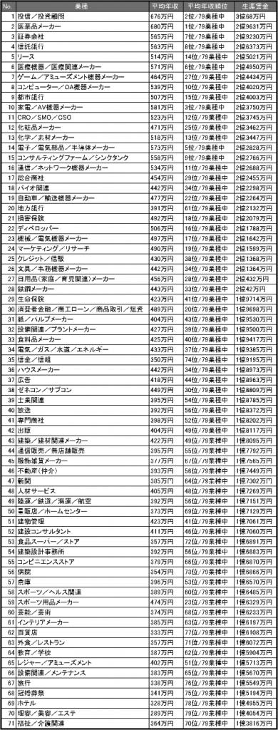 業界別 生涯賃金ランキング