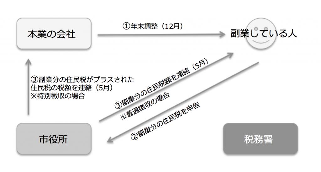 副業の所得20万円以下の場合の申告の流れ
