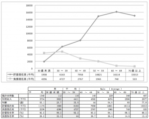 男性の年齢別の平均貯金額・平均負債額(単身者)