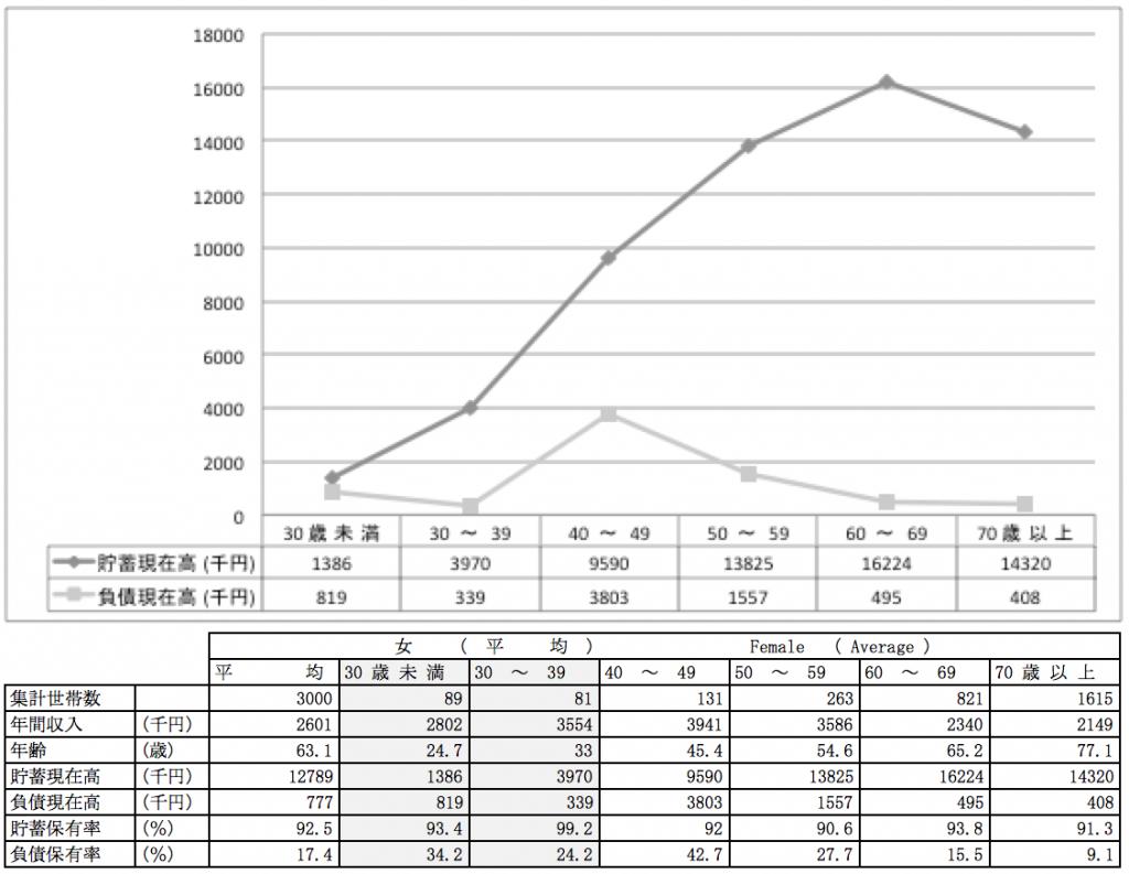 女性の年齢別の平均貯金額・平均負債額(単身者)