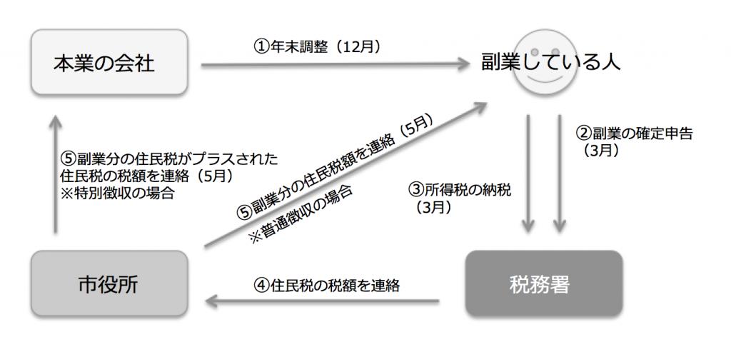 副業の所得が20万円超の場合のフロー