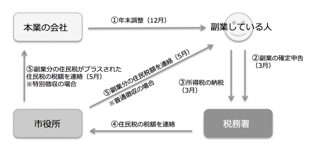 副業で20万円超の所得がある場合(確定申告をする場合)