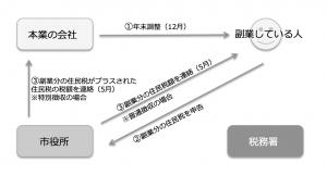 副業で20万円以下の所得の場合(確定申告をしない場合)
