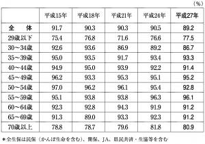 生命保険の世帯加入率(全生保)世帯主年齢別