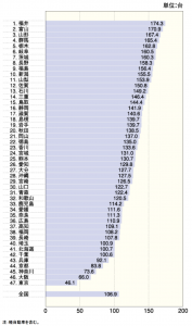 都道府県別自家用自動車保有台数(100世帯あたりの保有台数)
