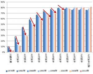 家計主の年齢階級別持ち家世帯率