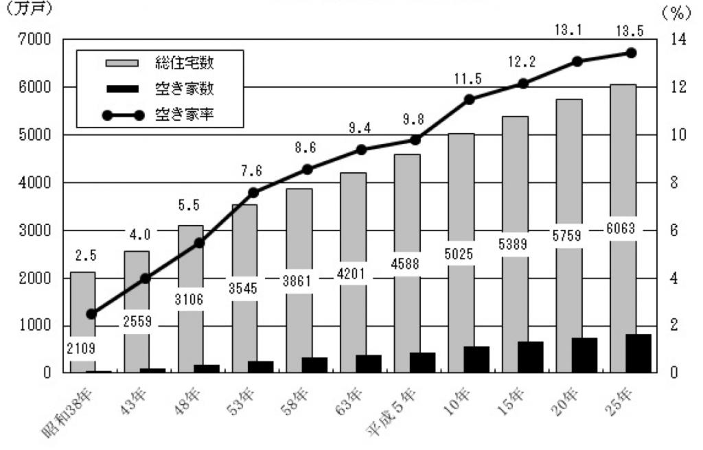 空き家数・空き家率の推移