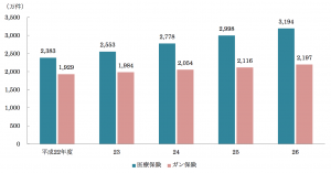 医療保険・がん保険の契約件数の推移