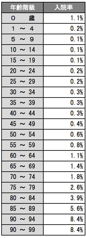 年齢階級別 入院率