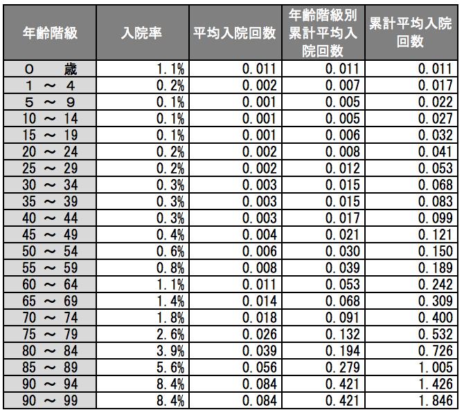 入院率と生涯累計平均入院回数(厚生労働省の入院率をベースに)