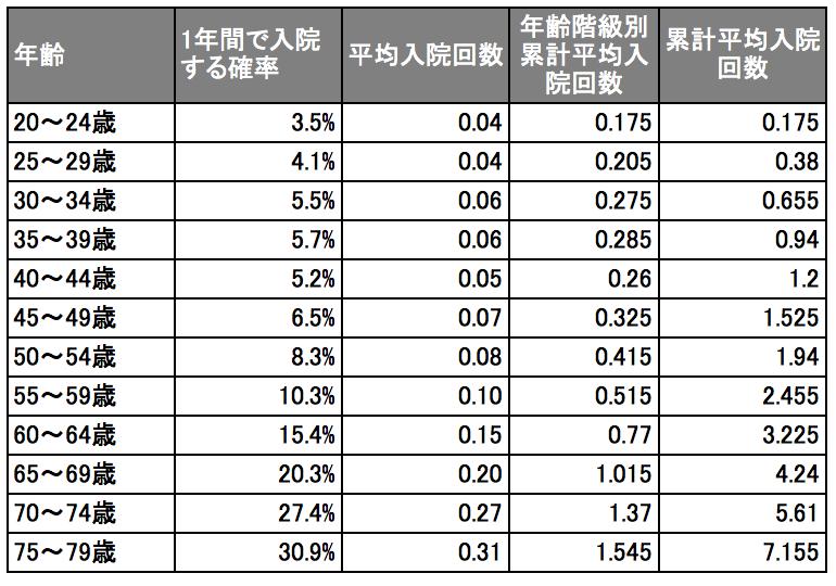 入院率と生涯累計平均入院回数(「生命保険は入るほど損?!/後田亨」という書籍の入院率をベースに)