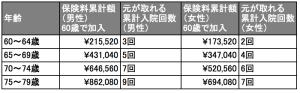 60歳で加入した場合の保険料累計額と元が取れる累計入院回数(楽天生命の「ピンポイント」を例に)