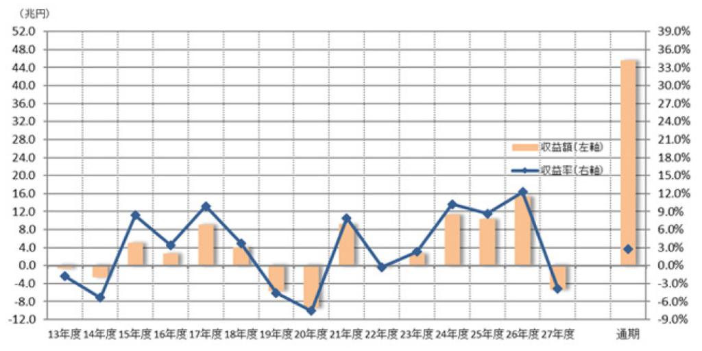 GPIFの積立金運用実績(収益額と収益率の推移)