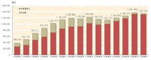 GPIFの積立金(運用資産額)の推移
