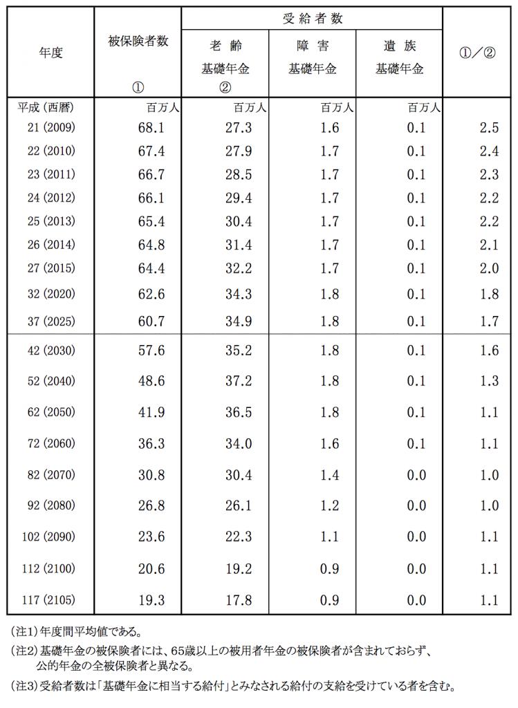 国民年金(基礎年金)の被保険者数、受給者数の見通し