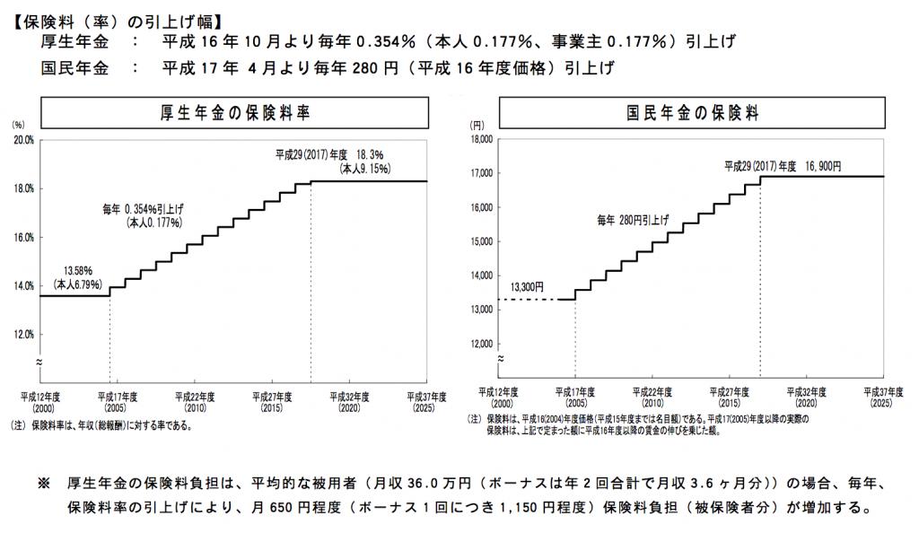 2004年からの年金保険料の段階的な引き上げについて