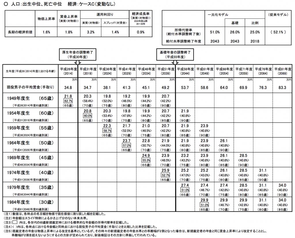 将来の年金額の試算(2014年の厚生労働省の財政検証)