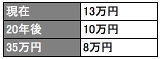 国民年金(自営業夫婦の場合)の年金額の試算(65歳時点・月額)