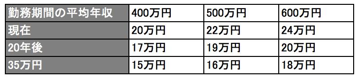 厚生年金(夫が会社員・妻が専業主婦、40年勤務の場合)の年金額の試算(65歳時点・月額)