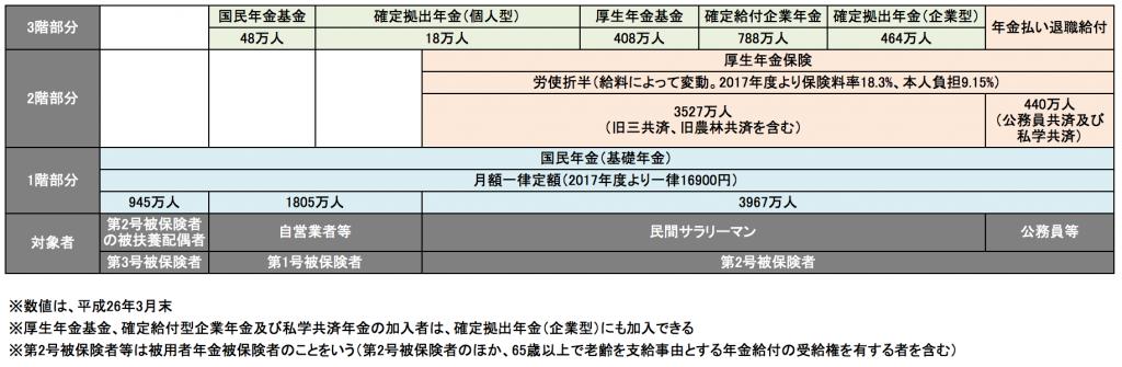 日本の対象者ごとの加入できる年金のまとめ