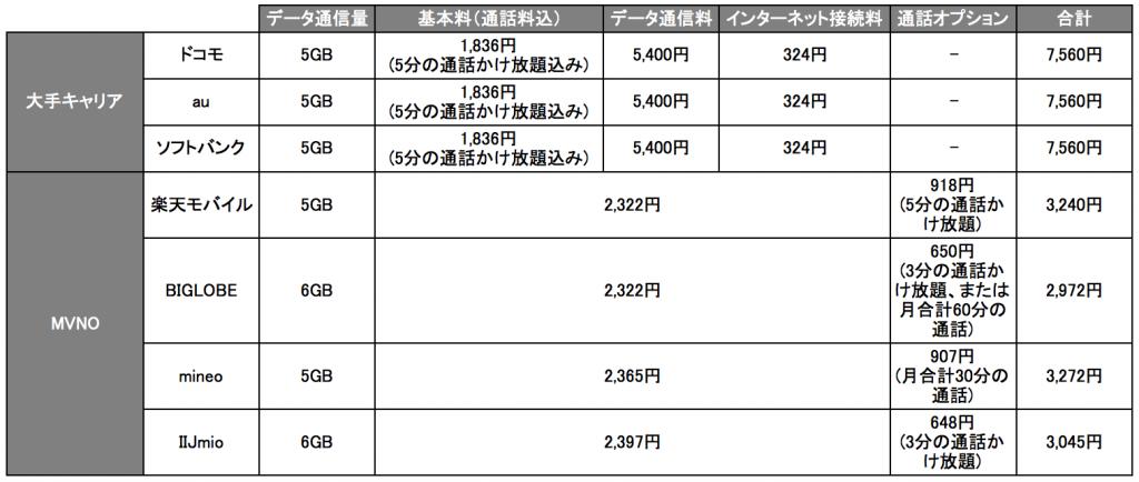 主要大手キャリア・MVNOの月額料金比較