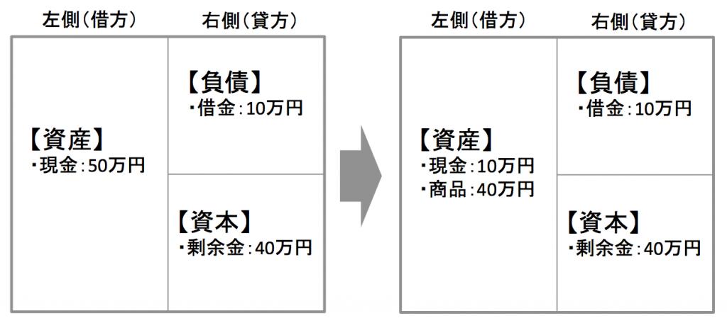 図5の変化を貸借対照表で表した場合