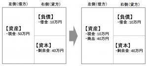 図5の変化を賃借対照表で表した場合