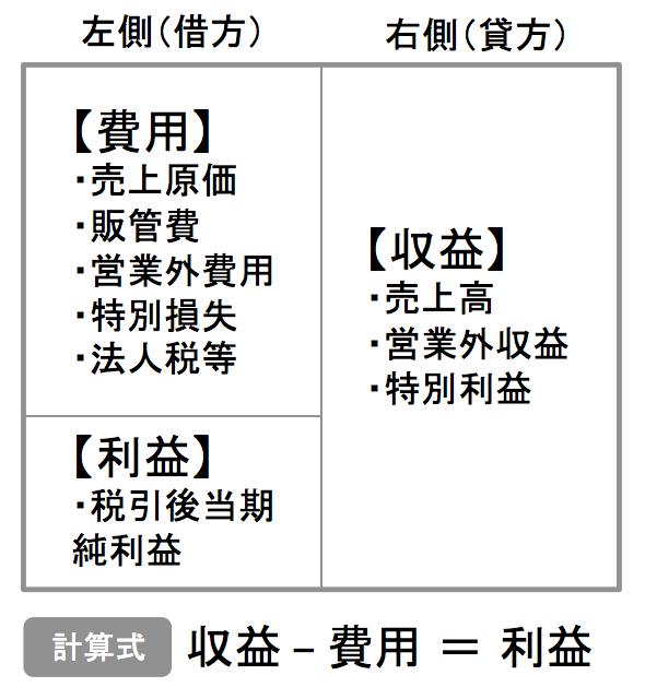 損益計算書を「借方」「貸方」で分類した表