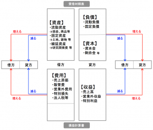 複式簿記の仕訳ルール