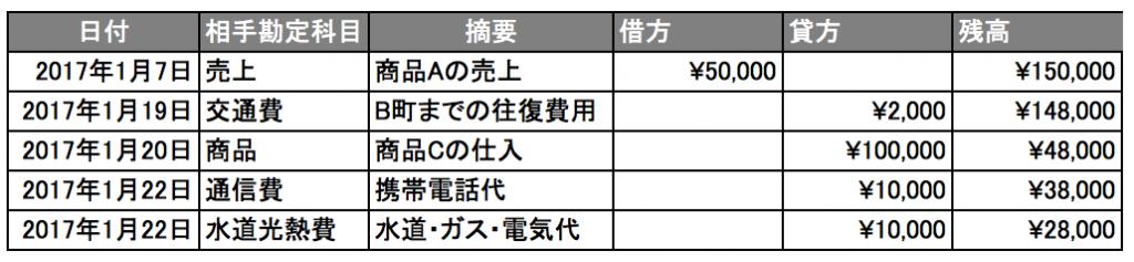 現金元帳の例