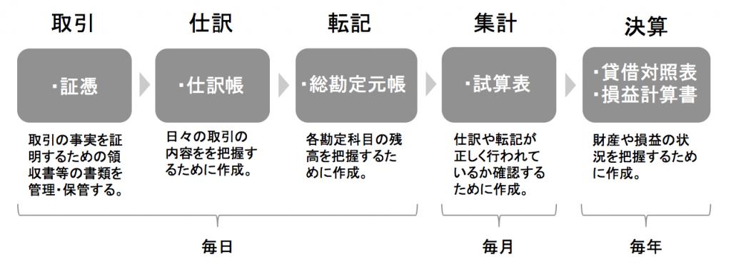 複式簿記の手順