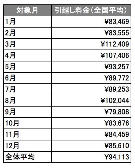 月別の引越し料金(全国平均相場)