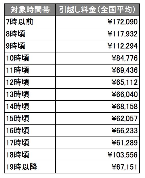 時間帯別の引越し料金(全国平均相場)