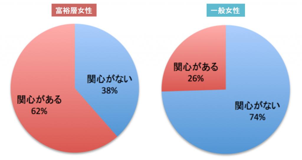 「投資・資産運用に興味があるか?」富裕層女性と一般女性の比較