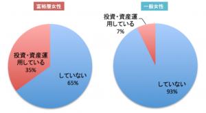 「投資・資産運用をしていますか?」富裕層女性と一般女性の比較