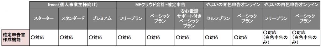 クラウド型会計ソフトの確定申告機能の比較について