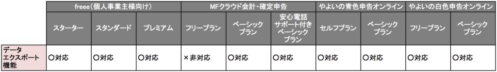クラウド型会計ソフトのデータエクスポート機能の比較について