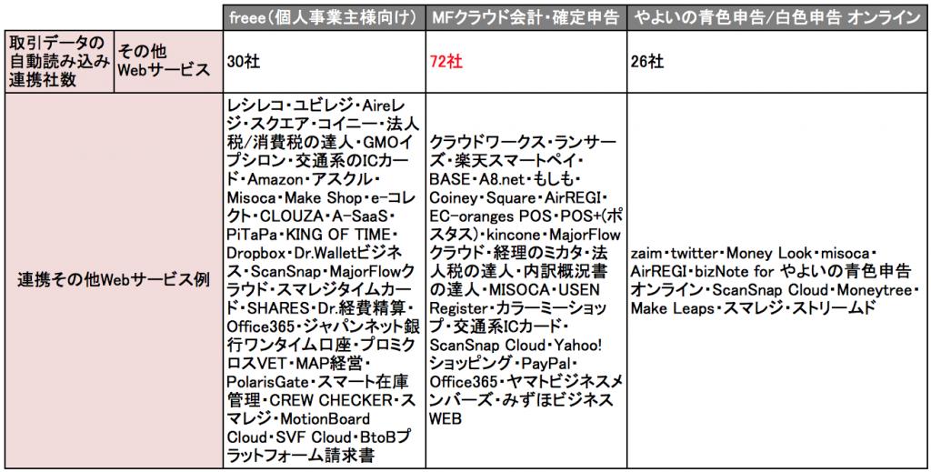 クラウド型会計ソフトの自動読み込み連携対応しているその他Webサービスの比較について
