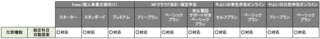 クラウド型会計ソフトの勘定科目の自動提案の比較について