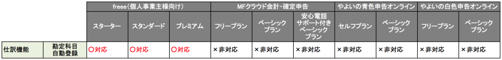 クラウド型会計ソフトの勘定科目の自動登録の比較について