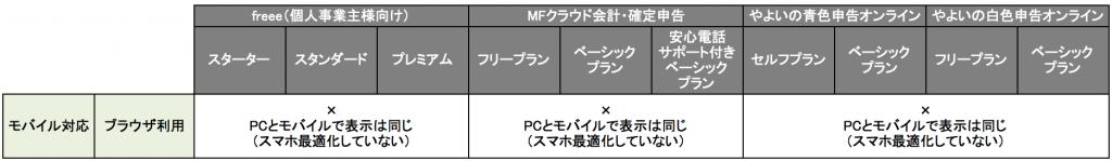 クラウド型会計ソフトのブラウザ利用におけるモバイル対応の比較について