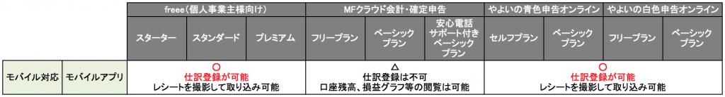 クラウド型会計ソフトのモバイルアプリの比較について