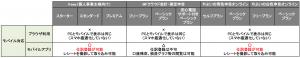 クラウド型会計ソフトのモバイル対応の比較について