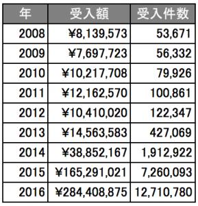 「ふるさと納税」の受入額と受入件数の推移